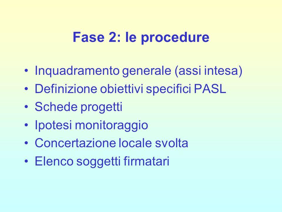 Inquadramento generale (assi intesa) Definizione obiettivi specifici PASL Schede progetti Ipotesi monitoraggio Concertazione locale svolta Elenco sogg