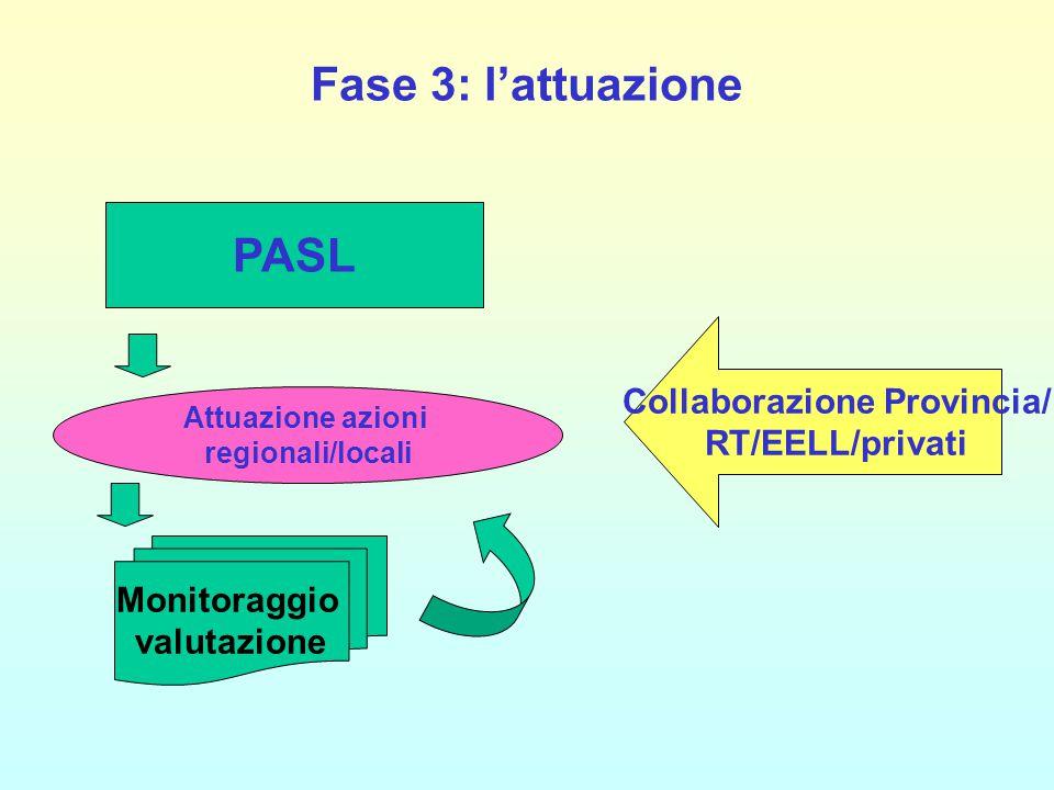 Fase 3: l'attuazione PASL Collaborazione Provincia/ RT/EELL/privati Attuazione azioni regionali/locali Monitoraggio valutazione