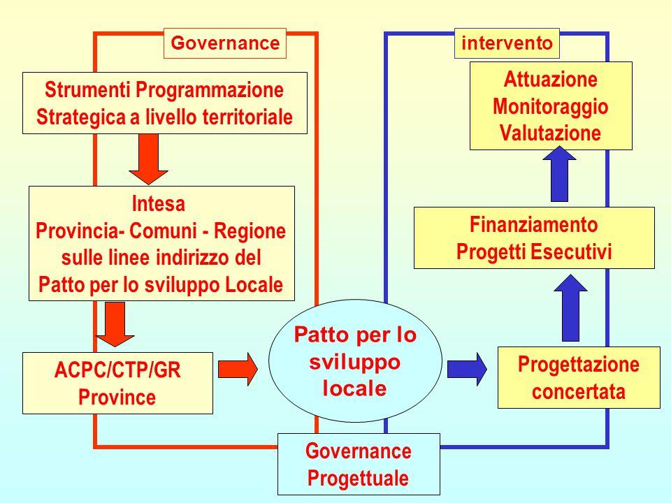 Governanceintervento Patto per lo sviluppo locale Intesa Provincia- Comuni - Regione sulle linee indirizzo del Patto per lo sviluppo Locale ACPC/CTP/G