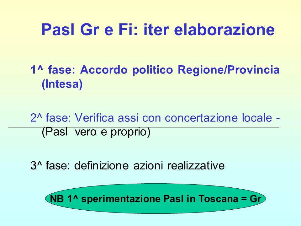 Pasl Gr e Fi: iter elaborazione 1^ fase: Accordo politico Regione/Provincia (Intesa) 2^ fase: Verifica assi con concertazione locale - (Pasl vero e proprio) 3^ fase: definizione azioni realizzative NB 1^ sperimentazione Pasl in Toscana = Gr