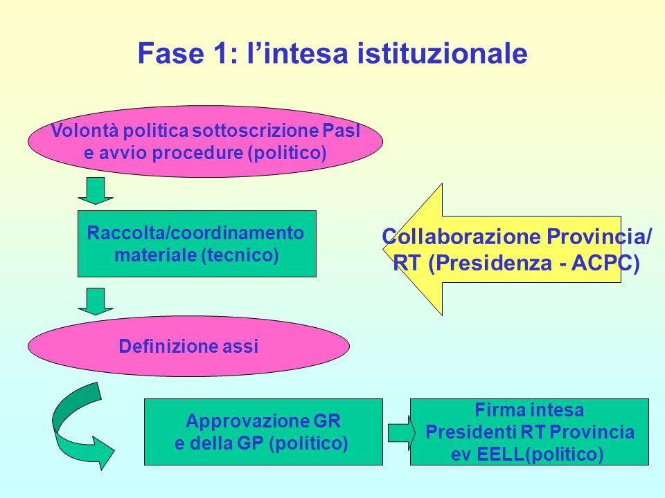 Fase 1: l'intesa istituzionale Raccolta/coordinamento materiale (tecnico) Volontà politica sottoscrizione Pasl e avvio procedure (politico) Collaboraz