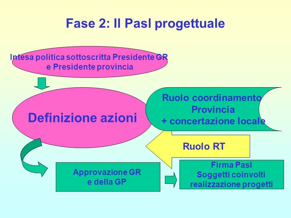 Fase 2: Il Pasl progettuale Intesa politica sottoscritta Presidente GR e Presidente provincia Ruolo RT Definizione azioni Firma Pasl Soggetti coinvolt
