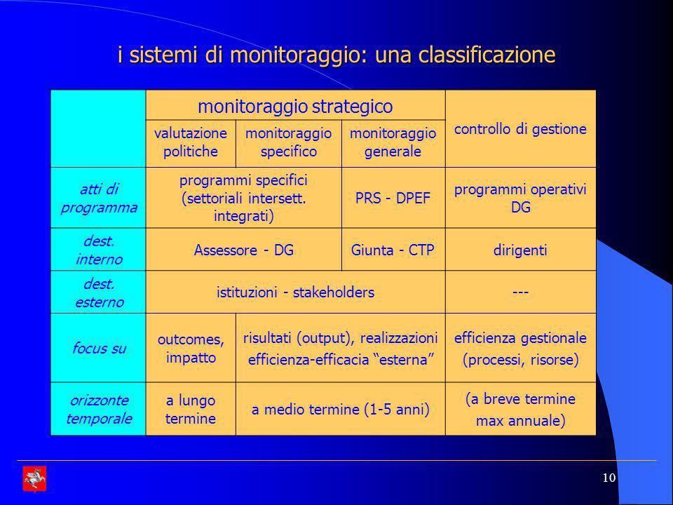 10 i sistemi di monitoraggio: una classificazione monitoraggio strategico controllo di gestione valutazione politiche monitoraggio specifico monitoraggio generale atti di programma programmi specifici (settoriali intersett.