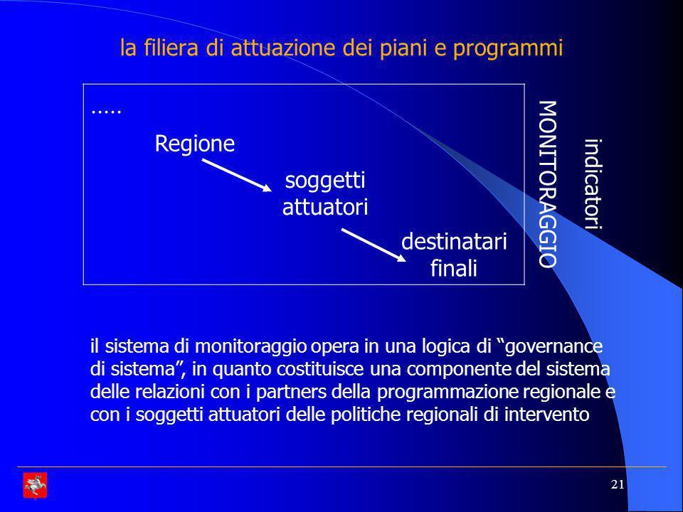 21 la filiera di attuazione dei piani e programmi.....