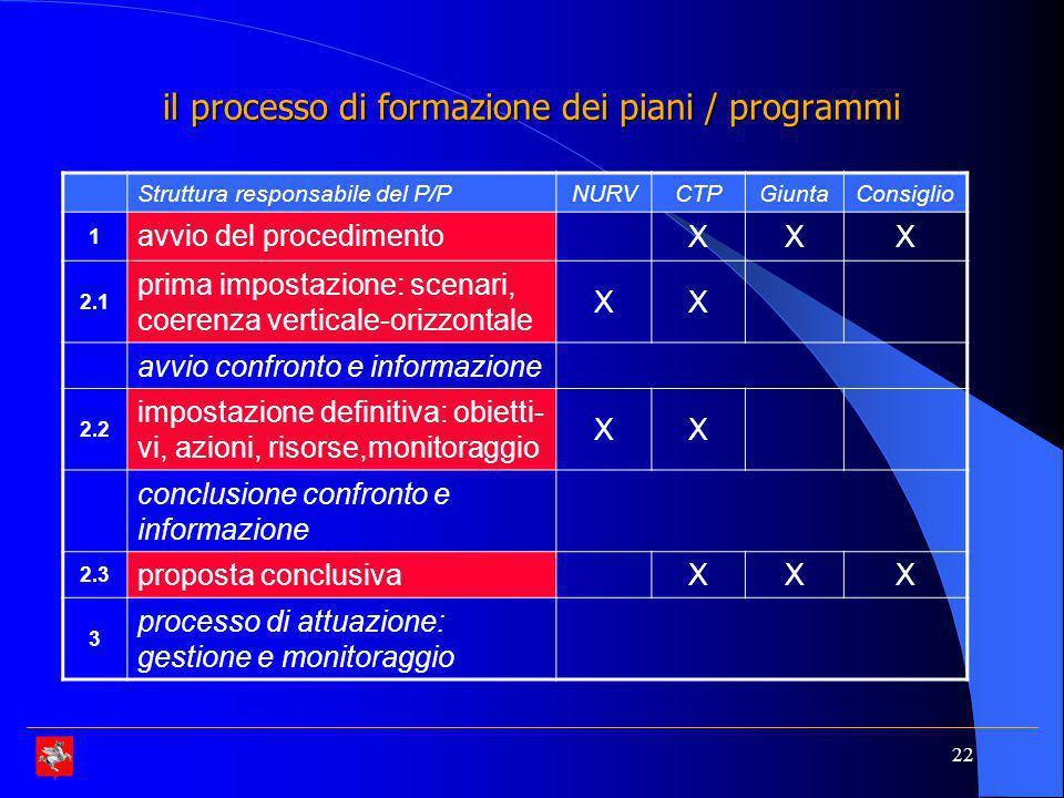 22 il processo di formazione dei piani / programmi Struttura responsabile del P/PNURVCTPGiuntaConsiglio 1 avvio del procedimento XXX 2.1 prima impostazione: scenari, coerenza verticale-orizzontale XX avvio confronto e informazione 2.2 impostazione definitiva: obietti- vi, azioni, risorse,monitoraggio XX conclusione confronto e informazione 2.3 proposta conclusivaXXX 3 processo di attuazione: gestione e monitoraggio