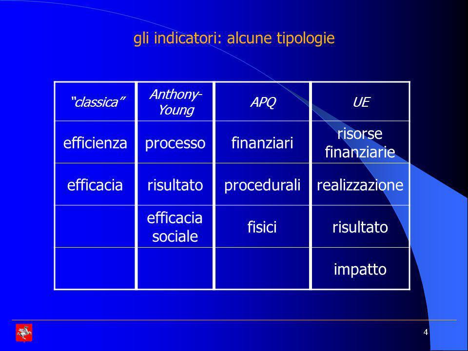 4 gli indicatori: alcune tipologie classica Anthony- Young APQUE efficienzaprocessofinanziari risorse finanziarie efficaciarisultatoproceduralirealizzazione efficacia sociale fisicirisultato impatto