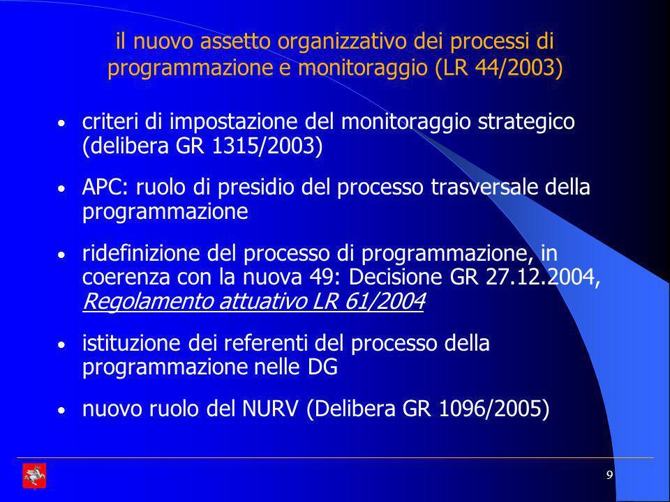 9 il nuovo assetto organizzativo dei processi di programmazione e monitoraggio (LR 44/2003) criteri di impostazione del monitoraggio strategico (delibera GR 1315/2003) APC: ruolo di presidio del processo trasversale della programmazione ridefinizione del processo di programmazione, in coerenza con la nuova 49: Decisione GR 27.12.2004, Regolamento attuativo LR 61/2004 istituzione dei referenti del processo della programmazione nelle DG nuovo ruolo del NURV (Delibera GR 1096/2005)