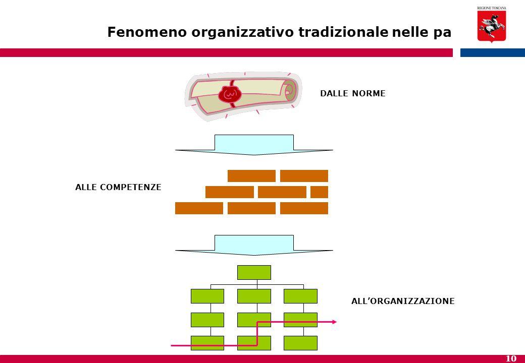 10 DALLE NORME ALLE COMPETENZE ALL'ORGANIZZAZIONE Fenomeno organizzativo tradizionale nelle pa