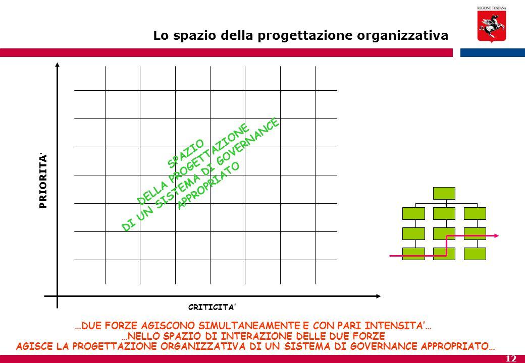 12 SPAZIO DELLA PROGETTAZIONE DI UN SISTEMA DI GOVERNANCE APPROPRIATO CRITICITA' PRIORITA ' Lo spazio della progettazione organizzativa …DUE FORZE AGI