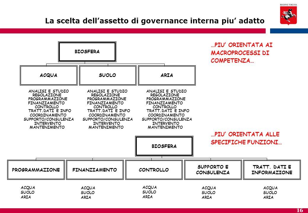 16 La scelta dell'assetto di governance interna piu' adatto BIOSFERA ACQUASUOLOARIA ANALISI E STUDIO REGOLAZIONE PROGRAMMAZIONE FINANZIAMENTO CONTROLL