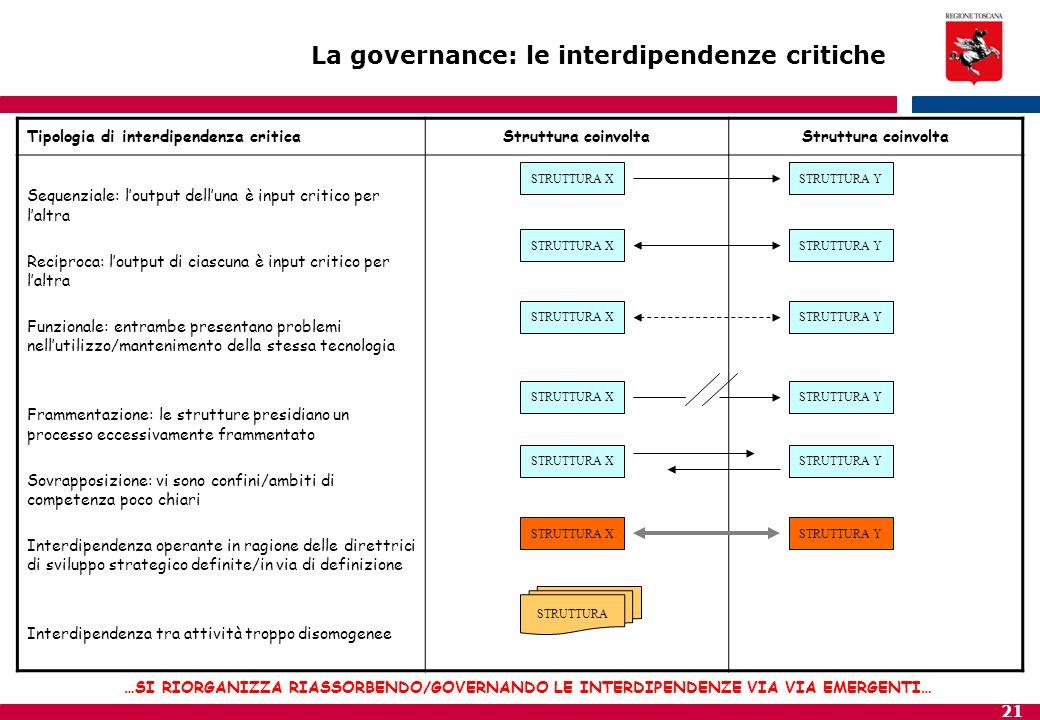 21 Tipologia di interdipendenza criticaStruttura coinvolta Sequenziale: l'output dell'una è input critico per l'altra Reciproca: l'output di ciascuna