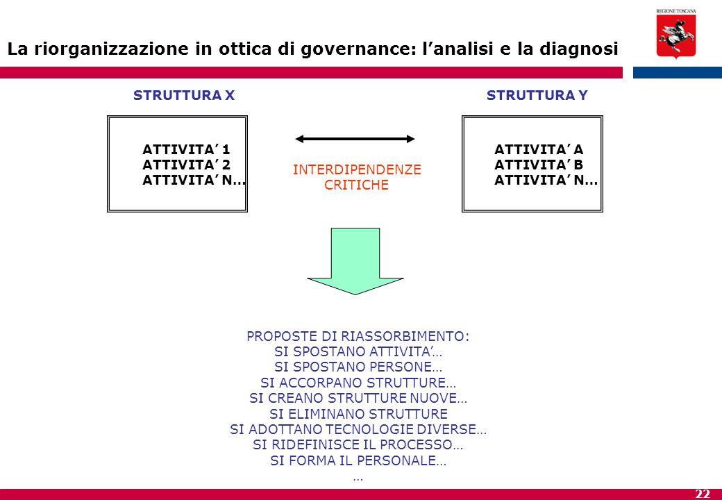 22 La riorganizzazione in ottica di governance: l'analisi e la diagnosi INTERDIPENDENZE CRITICHE STRUTTURA XSTRUTTURA Y ATTIVITA' 1 ATTIVITA' 2 ATTIVI