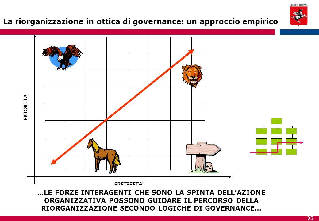 23 CRITICITA' PRIORITA' La riorganizzazione in ottica di governance: un approccio empirico …LE FORZE INTERAGENTI CHE SONO LA SPINTA DELL'AZIONE ORGANI