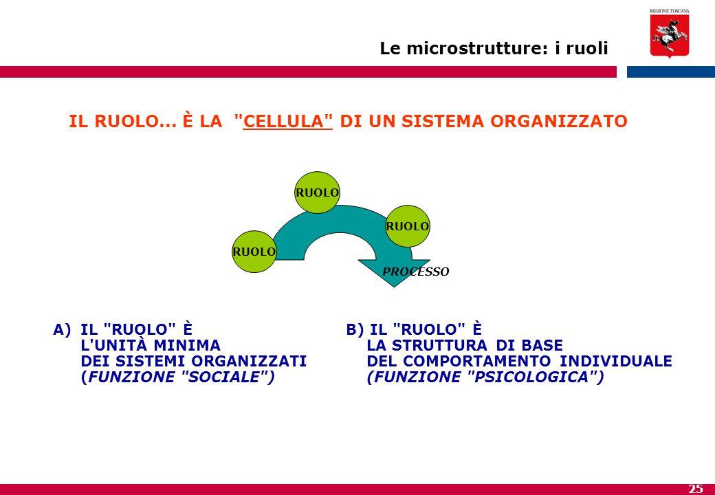 25 Le microstrutture: i ruoli IL RUOLO... È LA