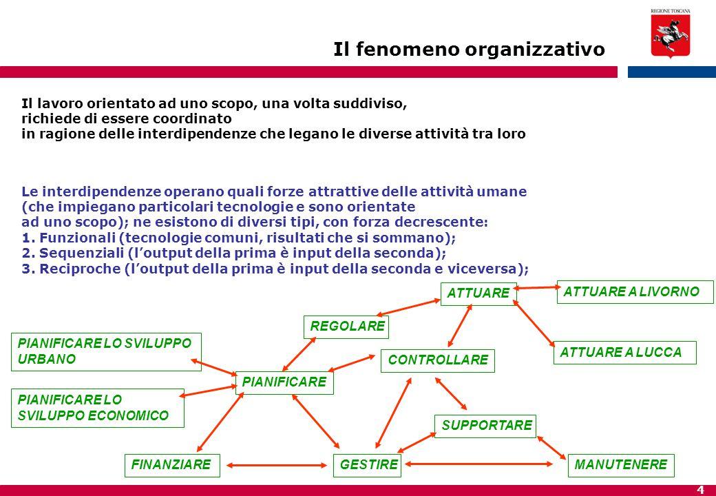 4 Il lavoro orientato ad uno scopo, una volta suddiviso, richiede di essere coordinato in ragione delle interdipendenze che legano le diverse attività