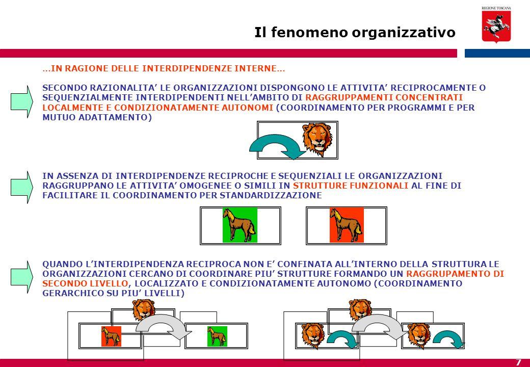 8 IN PRESENZA DI INTERDIPENDENZE RECIPROCHE E SEQUENZIALI LE ORGANIZZAZIONI COORDINANO LE ATTIVITA' NON PIU' RAGGRUPPABILI FUNZIONALMENTE ATTRAVERSO L'UTILIZZO DI REGOLE TRASVERSALI… IN QUESTI CASI LE ORGANIZZAZIONI SVILUPPANO POSIZIONI E STRUTTURE DI COLLEGAMENTO (STAFF) NEI CASI DI INTERDIPENDENZE SEQUENZIALI NON RIASSORBITE DALLE STRUTTURE ESISTENTI LE ORGANIZZAZIONI DANNO VITA A COMITATI CHE RIASSORBONO IL COORDINAMENTO RESTANTE NEI CASI DI INTERDIPENDENZE RECIPROCHE NON RIASSORBITE DALLE STRUTTURE ESISTENTI LE ORGANIZZAZIONI DANNO VITA A TASK FORCES O GRUPPI DI PROGETTO PER RIASSORBIRE IL COORDINAMENTO RESTANTE LE ORGANIZZAZIONI CHE SVOLGONO COMPITI UNICI O NON RIPETIBILI METTERANNO IN CAMPO STRUTTURE TEMPORANEE COMPOSTE DA OPERATORI SPECIALIZZATI DISTACCATI DALLE STRUTTURE FUNZIONALI Il fenomeno organizzativo