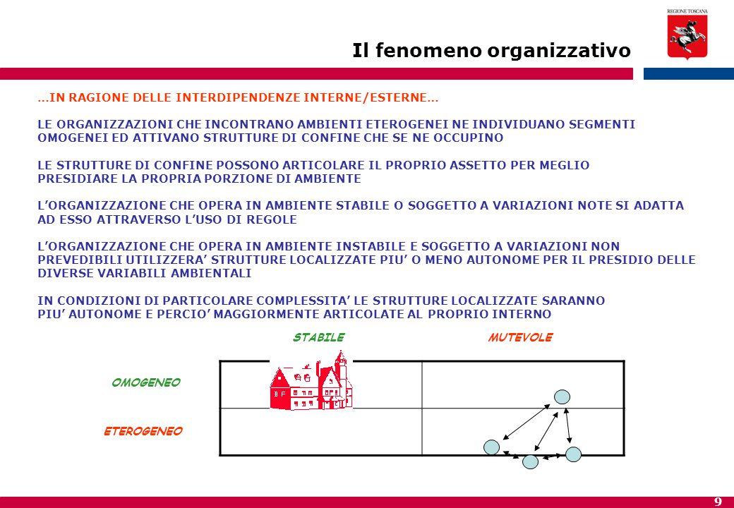 20 INTERDIPENDENZA CRITICA STRUTTURA XSTRUTTURA Y DISFUNZIONE/CRITICITA' NECESSITA' DI INTERVENTO PER RI - ORGANIZZARE La ri – organizzazione in ottica di governance …RIORGANIZZAZIONE SIGNIFICA RIDETERMINAZIONE DEI CONFINI TRA STRUTTURE… …SI RIASSORBE/GOVERNA L'INTERDIPENDENZA CRITICA AGENDO SUL CONFINE (ATTRAVERSO I MECCANISMI DI COORDINAMENTO: PERSONE, COMPETENZE, GERARCHIA, PROCESSI E TECNOLOGIE, ETC)…