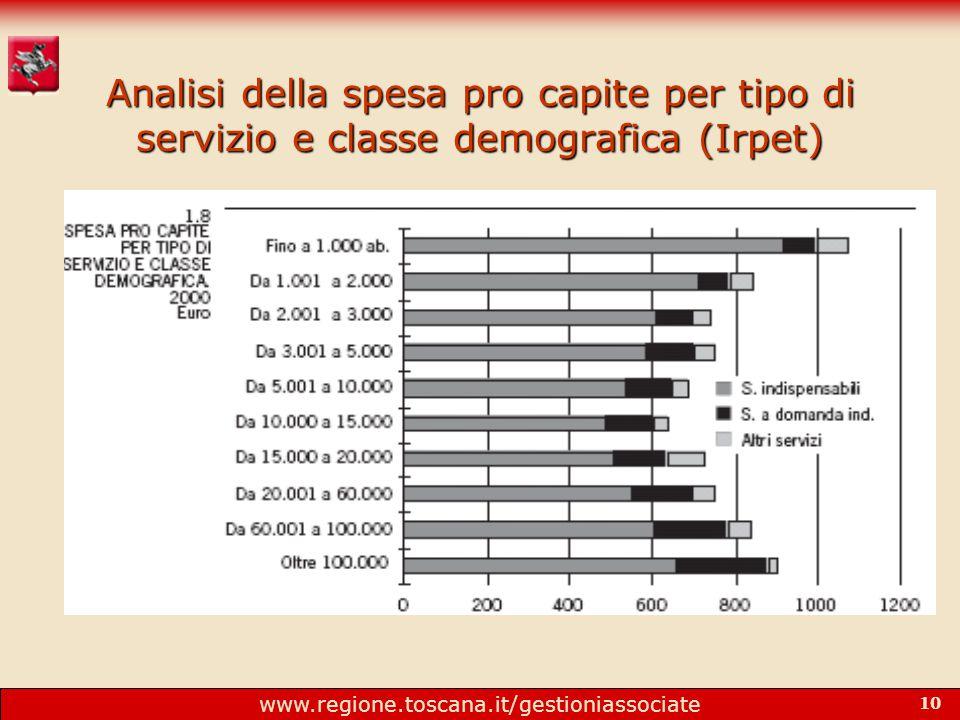 www.regione.toscana.it/gestioniassociate 10 Analisi della spesa pro capite per tipo di servizio e classe demografica (Irpet)