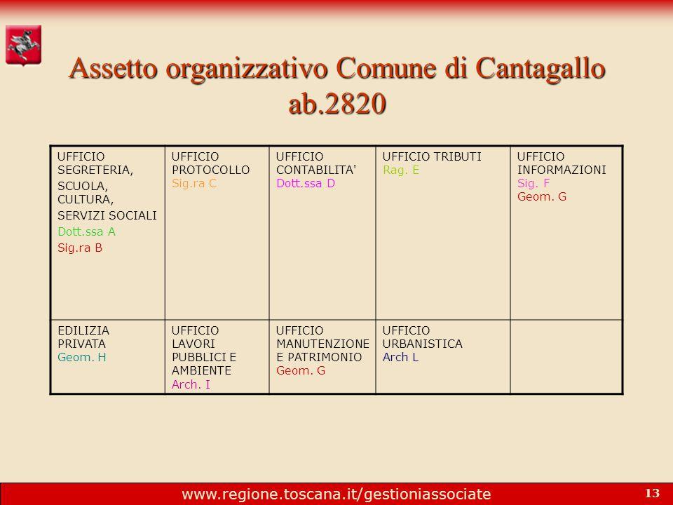 www.regione.toscana.it/gestioniassociate 13 Assetto organizzativo Comune di Cantagallo ab.2820 UFFICIO SEGRETERIA, SCUOLA, CULTURA, SERVIZI SOCIALI Dott.ssa A Sig.ra B UFFICIO PROTOCOLLO Sig.ra C UFFICIO CONTABILITA Dott.ssa D UFFICIO TRIBUTI Rag.