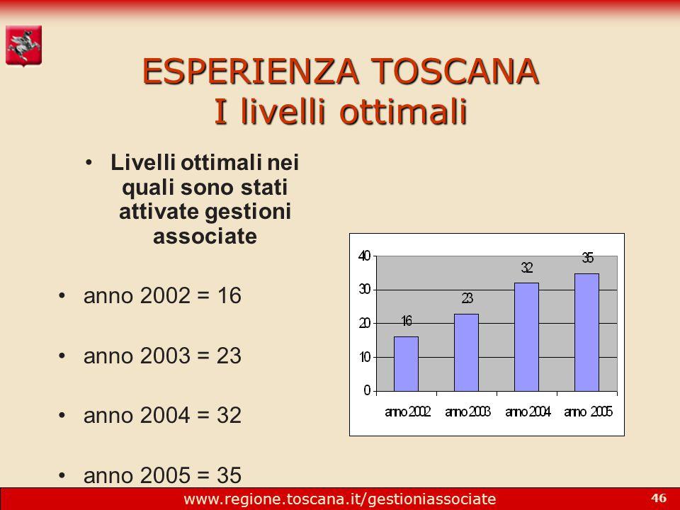 www.regione.toscana.it/gestioniassociate 46 ESPERIENZA TOSCANA I livelli ottimali Livelli ottimali nei quali sono stati attivate gestioni associate anno 2002 = 16 anno 2003 = 23 anno 2004 = 32 anno 2005 = 35.