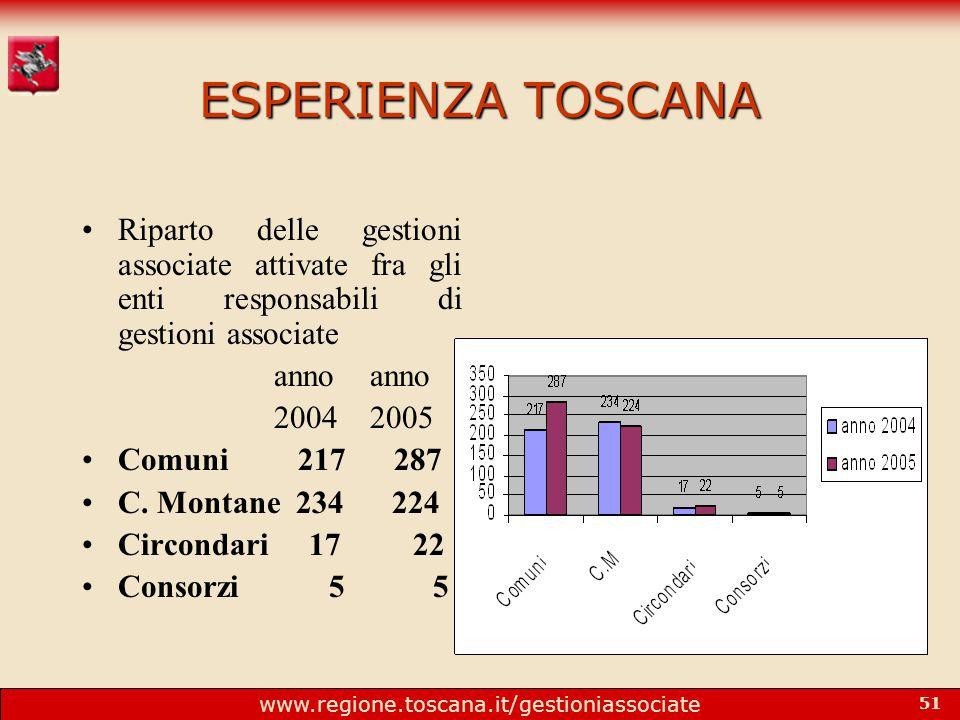 www.regione.toscana.it/gestioniassociate 51 ESPERIENZA TOSCANA Riparto delle gestioni associate attivate fra gli enti responsabili di gestioni associate annoanno 20042005 Comuni 217 287 C.