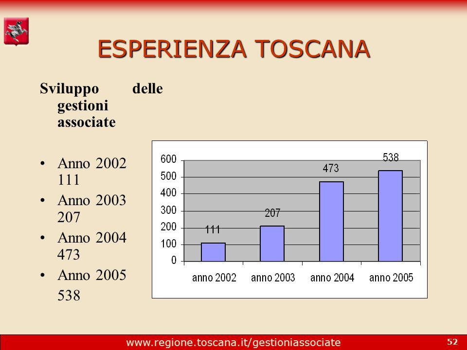 www.regione.toscana.it/gestioniassociate 52 ESPERIENZA TOSCANA Sviluppo delle gestioni associate Anno 2002 111 Anno 2003 207 Anno 2004 473 Anno 2005 538