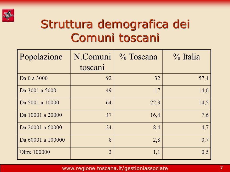 www.regione.toscana.it/gestioniassociate 7 Struttura demografica dei Comuni toscani PopolazioneN.Comuni toscani % Toscana% Italia Da 0 a 3000923257,4 Da 3001 a 5000491714,6 Da 5001 a 100006422,314,5 Da 10001 a 200004716,47,6 Da 20001 a 60000248,44,7 Da 60001 a 10000082,80,7 Oltre 10000031,10,5