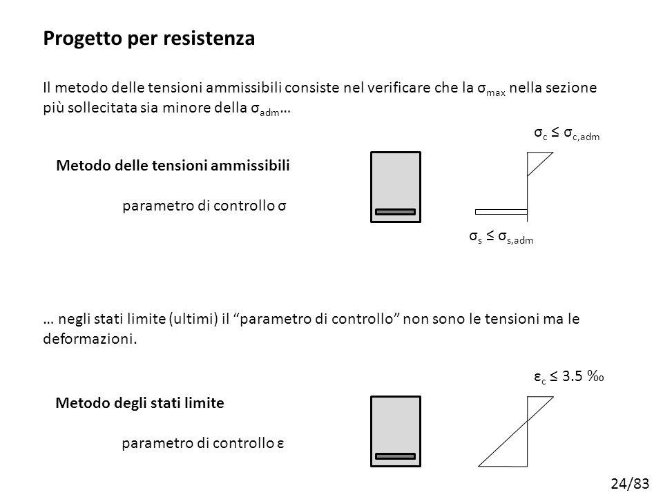 24/83 Progetto per resistenza σ c ≤ σ c,adm σ s ≤ σ s,adm ε c ≤ 3.5 ‰ Metodo delle tensioni ammissibili parametro di controllo σ Metodo degli stati li