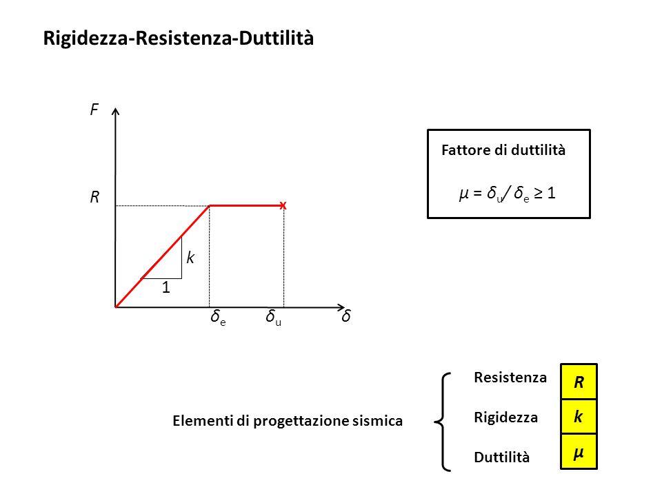 μ k R k 1 F δδeδe δuδu R μ = δ u / δ e ≥ 1 Resistenza Rigidezza Duttilità x Rigidezza-Resistenza-Duttilità Fattore di duttilità Elementi di progettazi