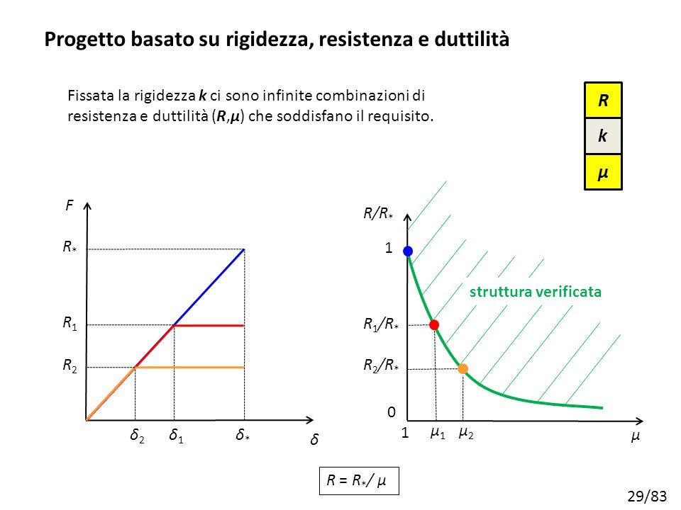 29/83 δ Fissata la rigidezza k ci sono infinite combinazioni di resistenza e duttilità (R,μ) che soddisfano il requisito. μ R/R * 1 0 1 struttura veri