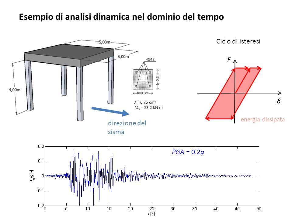PGA = 0.2g energia dissipata Ciclo di isteresi δ F J = 6.75 cm 4 M u = 23.2 kN m direzione del sisma Esempio di analisi dinamica nel dominio del tempo
