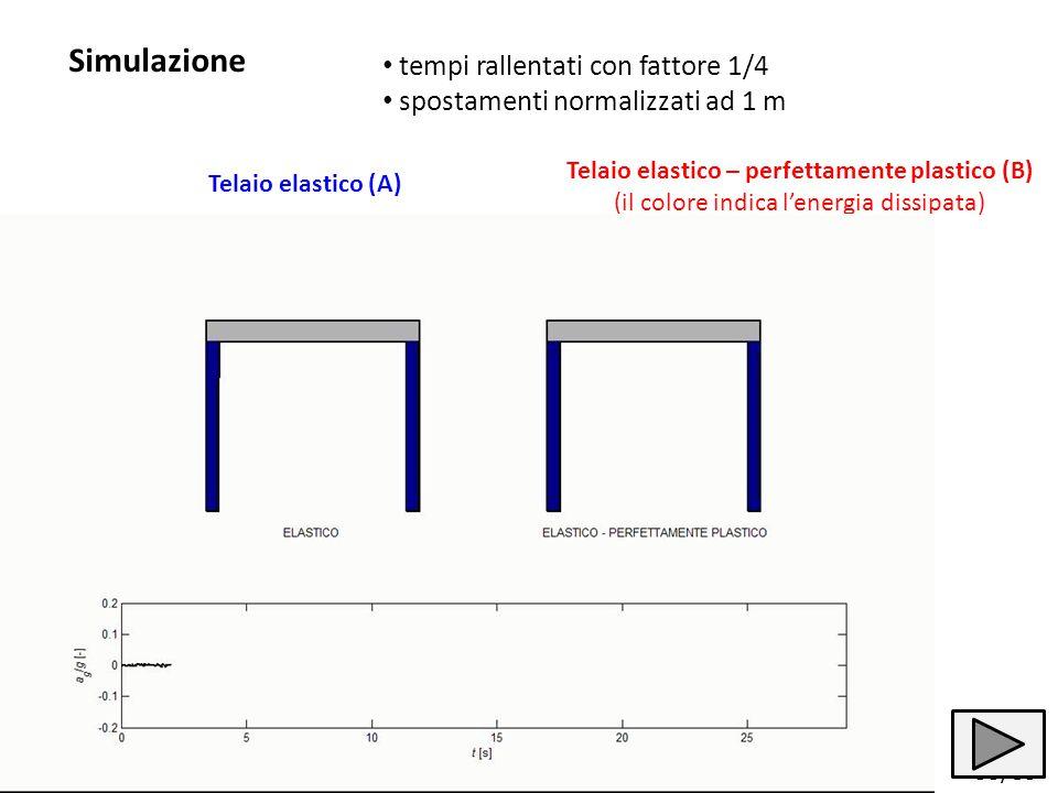 33/83 tempi rallentati con fattore 1/4 spostamenti normalizzati ad 1 m Telaio elastico (A) Telaio elastico – perfettamente plastico (B) (il colore ind