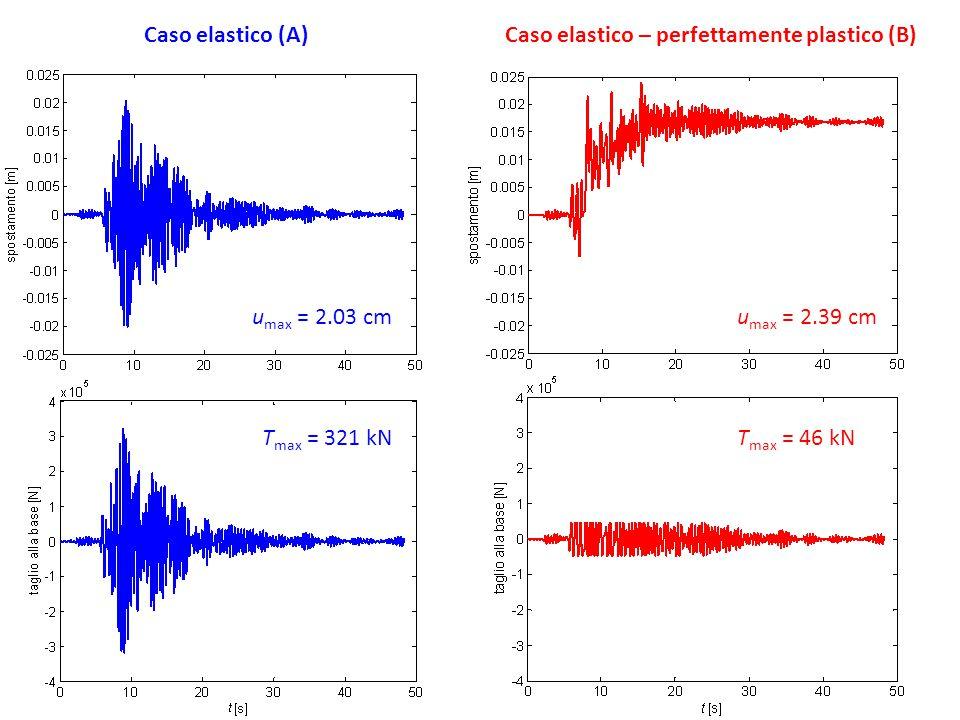 34/83 Caso elastico (A)Caso elastico – perfettamente plastico (B) T max = 321 kNT max = 46 kN u max = 2.03 cmu max = 2.39 cm