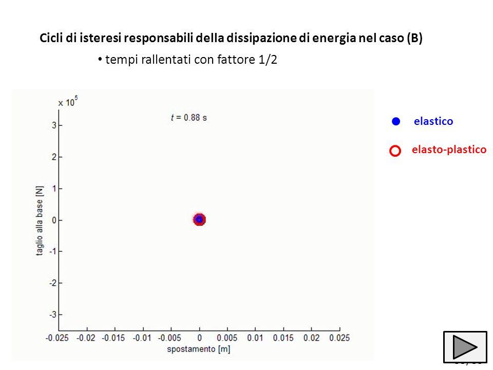 35/83 Cicli di isteresi responsabili della dissipazione di energia nel caso (B) elastico elasto-plastico tempi rallentati con fattore 1/2