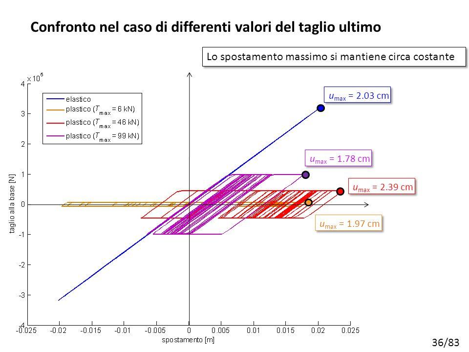 36/83 u max = 2.03 cm u max = 1.78 cm u max = 2.39 cm u max = 1.97 cm Lo spostamento massimo si mantiene circa costante Confronto nel caso di differen