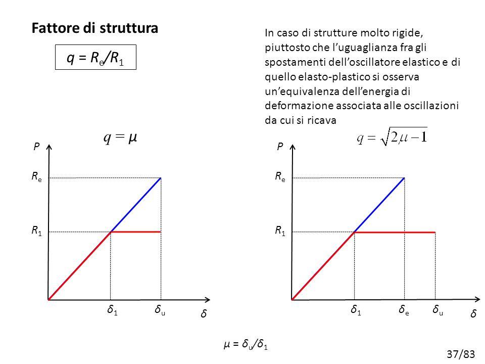37/83 δ P δuδu ReRe δ1δ1 R1R1 q = μ In caso di strutture molto rigide, piuttosto che l'uguaglianza fra gli spostamenti dell'oscillatore elastico e di