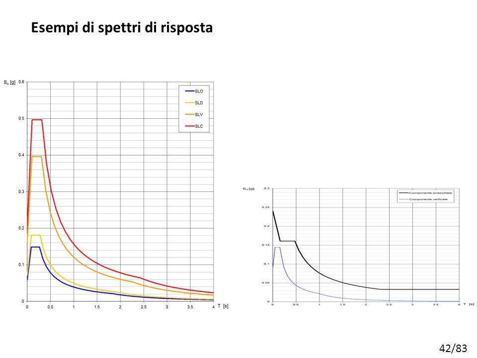 42/83 Esempi di spettri di risposta
