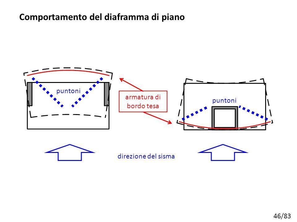 46/83 armatura di bordo tesa direzione del sisma Comportamento del diaframma di piano puntoni