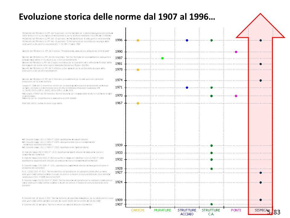 5/83 Evoluzione storica delle norme dal 1907 al 1996…