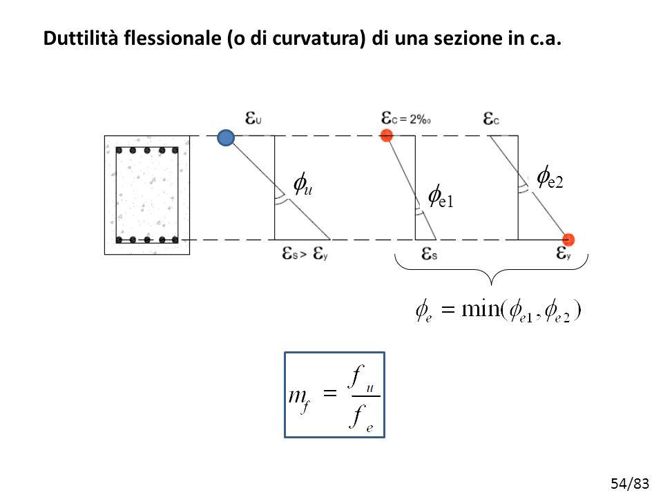 54/83 Duttilità flessionale (o di curvatura) di una sezione in c.a. uu  e1  e2