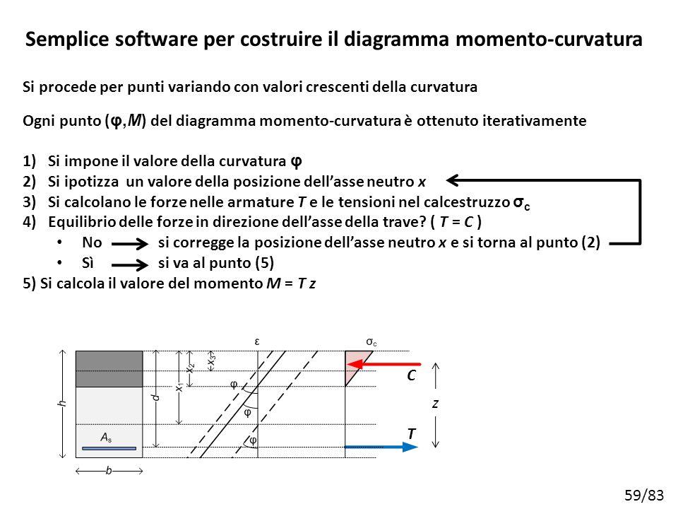 59/83 Ogni punto ( φ,M ) del diagramma momento-curvatura è ottenuto iterativamente 1)Si impone il valore della curvatura φ 2)Si ipotizza un valore del