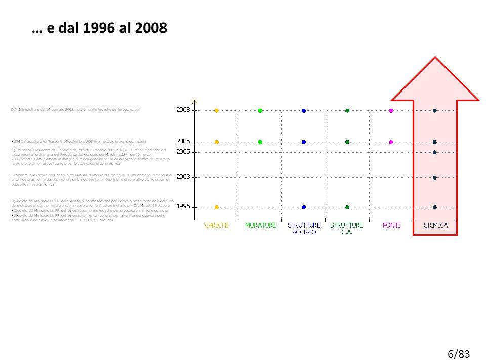 6/83 … e dal 1996 al 2008