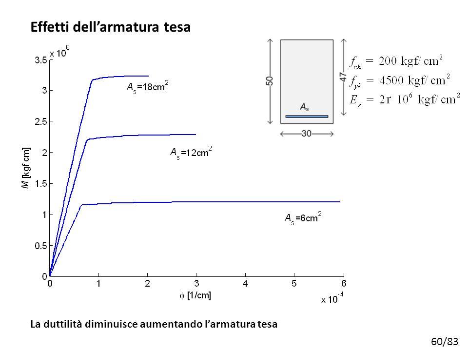 60/83 Effetti dell'armatura tesa La duttilità diminuisce aumentando l'armatura tesa