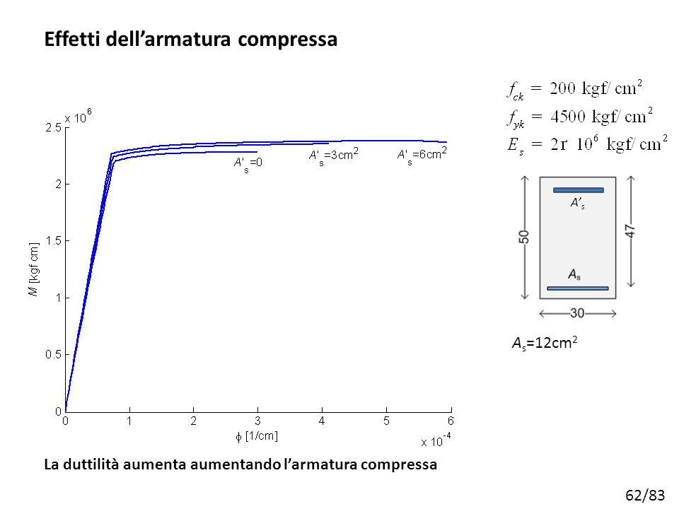 62/83 Effetti dell'armatura compressa A s =12cm 2 La duttilità aumenta aumentando l'armatura compressa A' s