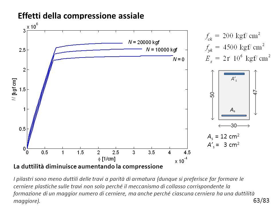 63/83 A s = 12 cm 2 A' s = 3 cm 2 Effetti della compressione assiale I pilastri sono meno duttili delle travi a parità di armatura (dunque si preferis