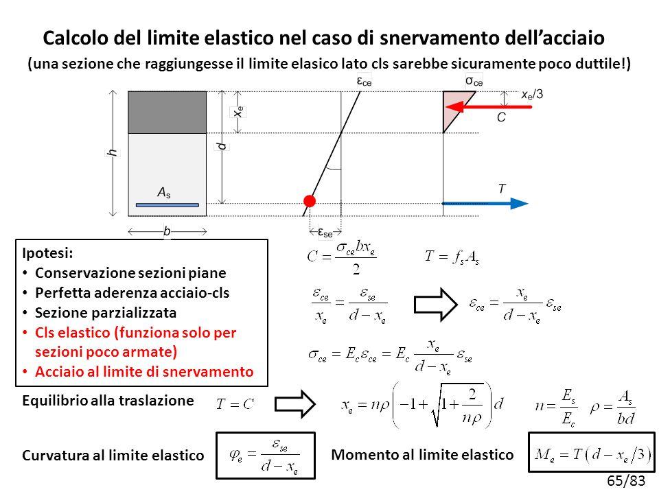 65/83 Calcolo del limite elastico nel caso di snervamento dell'acciaio Ipotesi: Conservazione sezioni piane Perfetta aderenza acciaio-cls Sezione parz