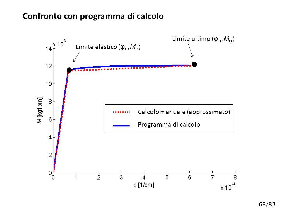 68/83 Calcolo manuale (approssimato) Programma di calcolo Limite elastico ( φ e,M e ) Limite ultimo ( φ u,M u ) Confronto con programma di calcolo