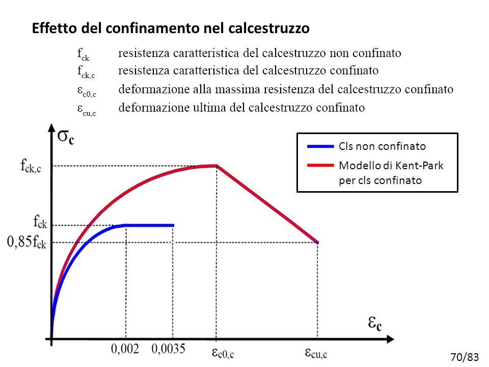 70/83 Cls non confinato Modello di Kent-Park per cls confinato Effetto del confinamento nel calcestruzzo