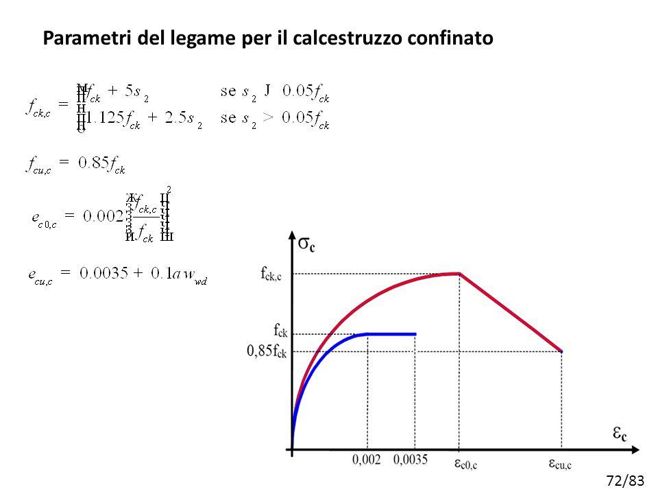 72/83 Parametri del legame per il calcestruzzo confinato