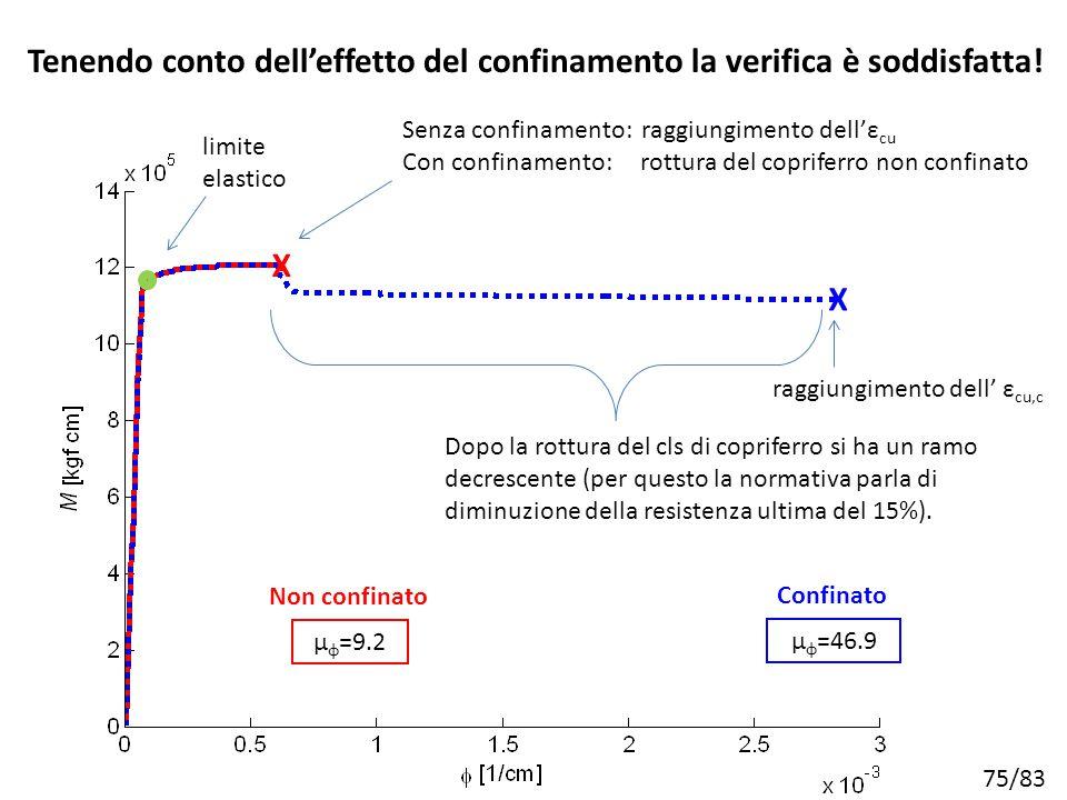 75/83 Non confinato μ φ =9.2 Dopo la rottura del cls di copriferro si ha un ramo decrescente (per questo la normativa parla di diminuzione della resis